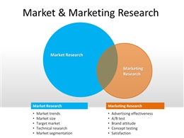 Marketing Market Research PowerPoint Template